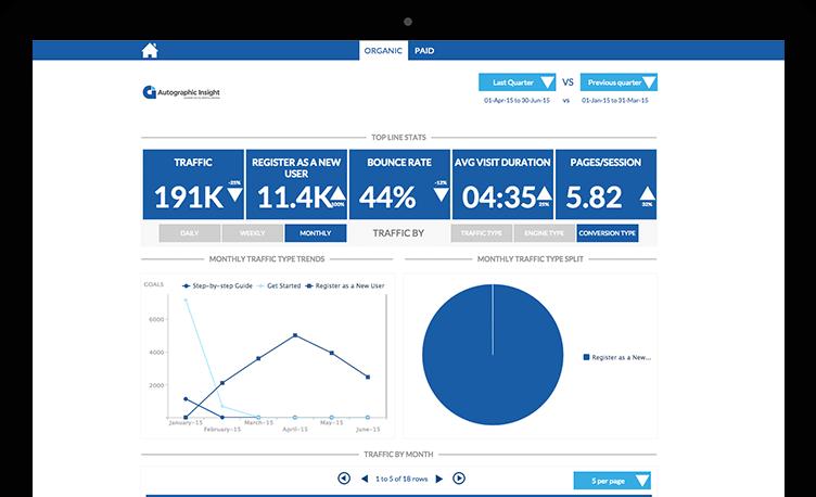 Screenshot of SEO Dashboard with Graphs